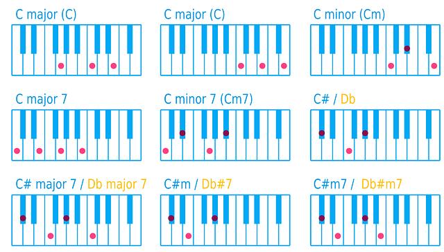 תרשים של אקורדים לפסנתר